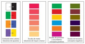 Figura 1. Ejemplos de relaciones de color
